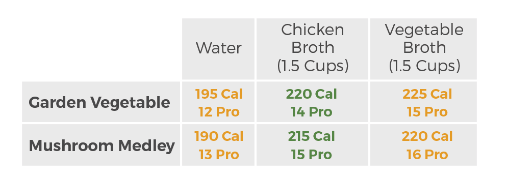 Levana Nourishments - Calories and Protein Chart
